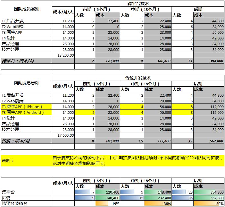 cross-plat-cost-analysis-1