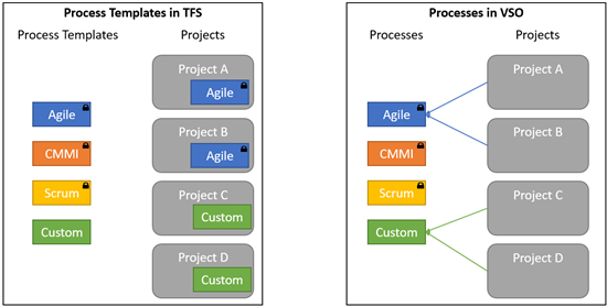 vsts-process-templates-ihherit