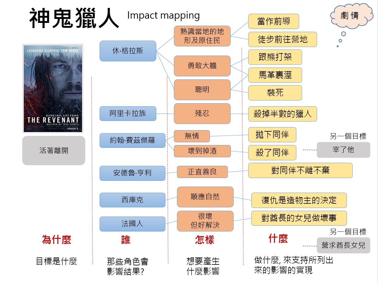 revenant-impact-mapping