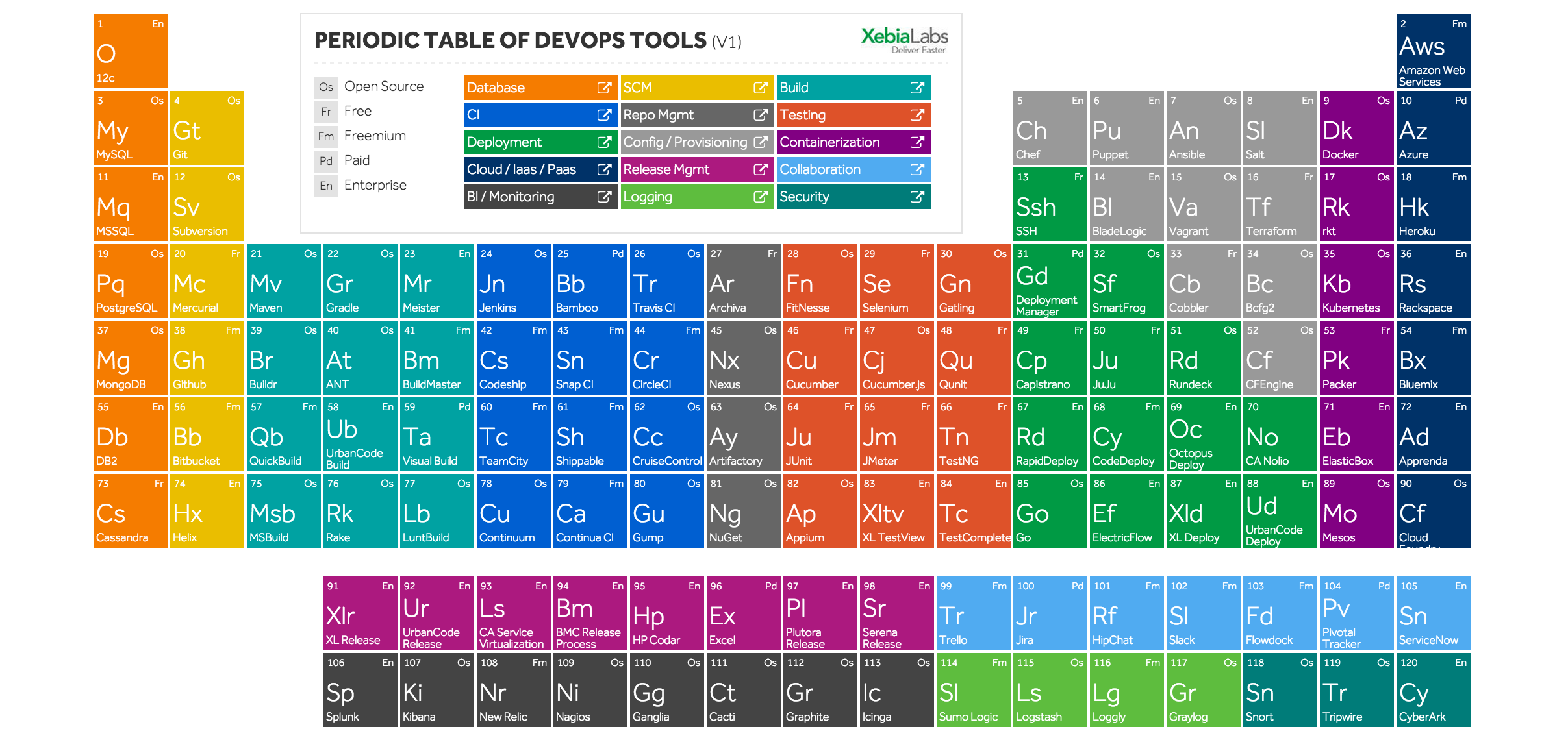 812531-xebialabs-periodic-table-of-devops