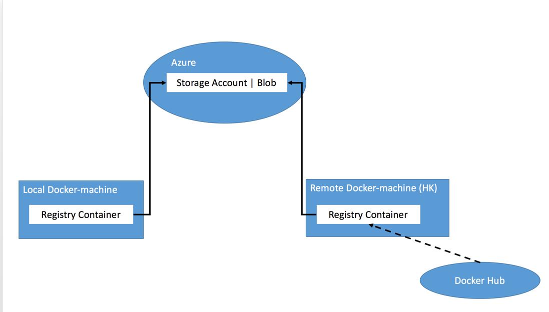 docker4dotnet #4 使用Azure云存储构建高速 Docker registry