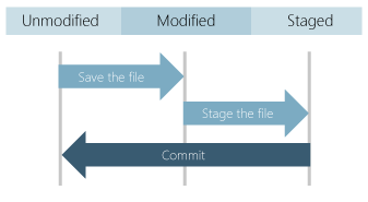 file-states